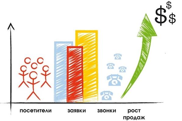 Раскрутка сайта = рост бизнеса